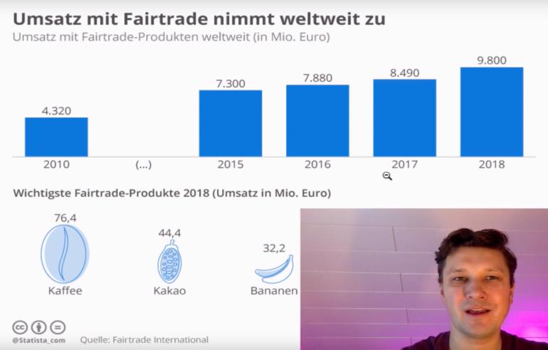 Fairtrade Produkte in Deutschland